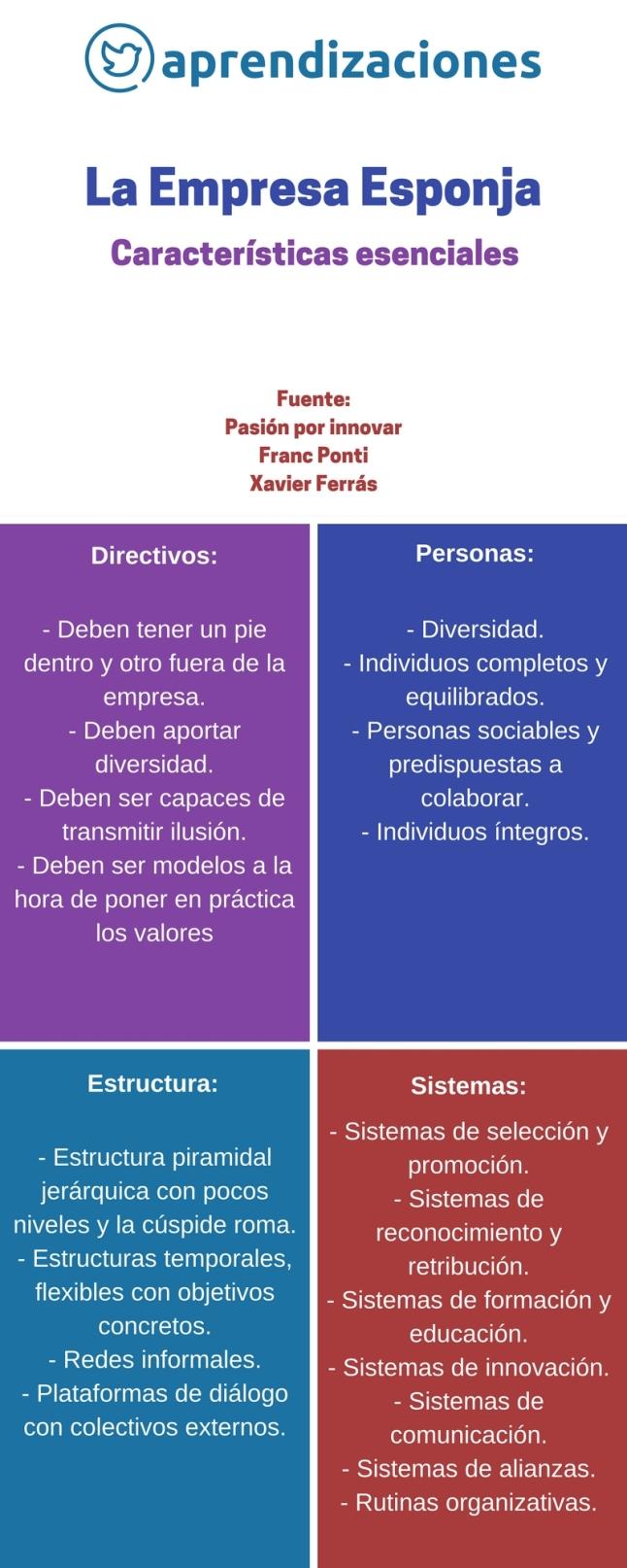 Empresa Esponja - características esenciales